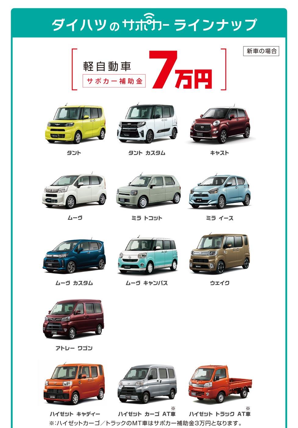 軽自動車は最大7万円